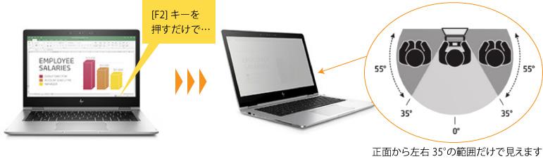エクナがご紹介するテレワークソリューション-モバイルPCプライバシーフィルターイメージ