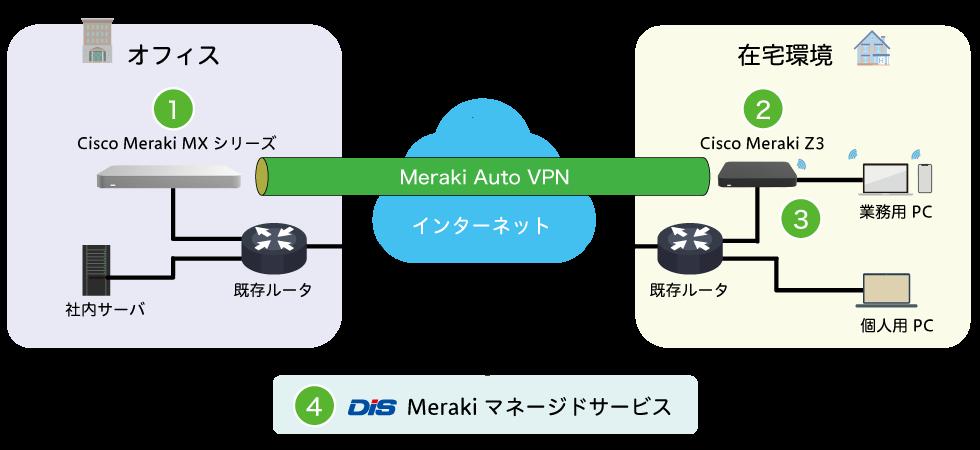 エクナがご紹介するテレワークソリューション-Cisco Meraki構成イメージ