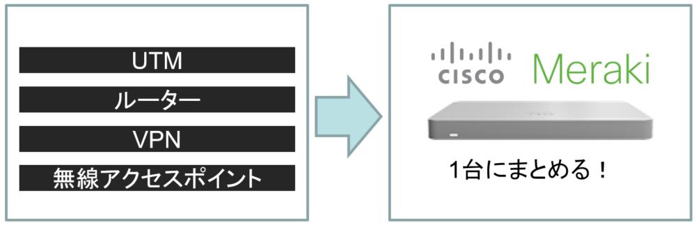 エクナがご紹介するテレワークソリューション-Cisco Merakiのメリット